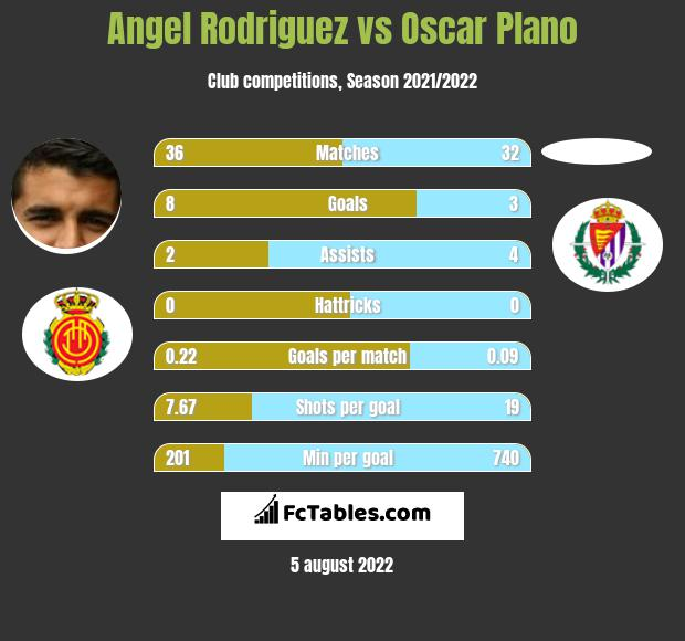 Angel Rodriguez vs Oscar Plano h2h player stats