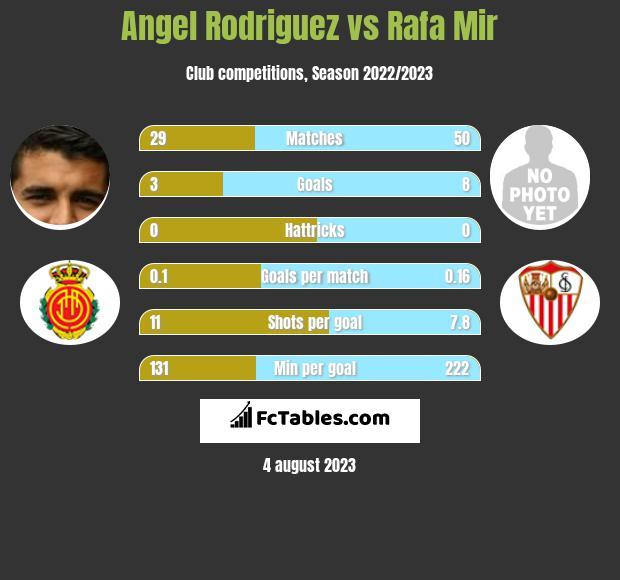 Angel Rodriguez vs Rafa Mir infographic