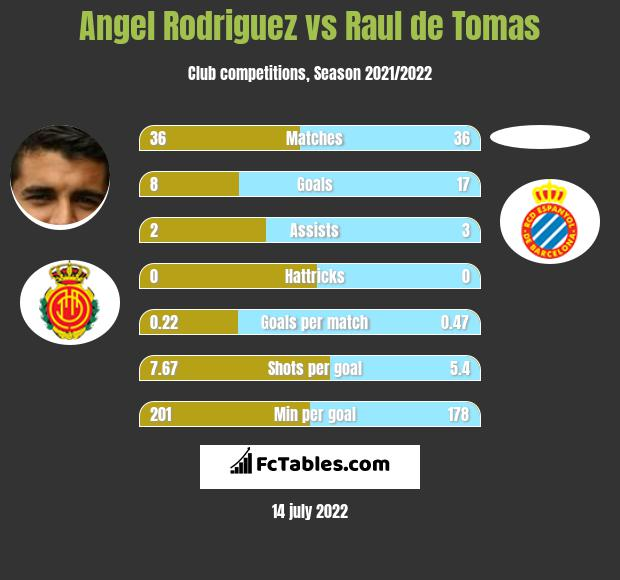 Angel Rodriguez vs Raul de Tomas h2h player stats