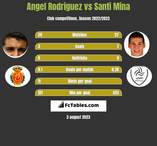 Angel Rodriguez vs Santi Mina h2h player stats