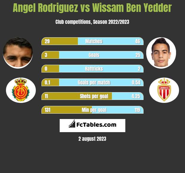 Angel Rodriguez vs Wissam Ben Yedder h2h player stats