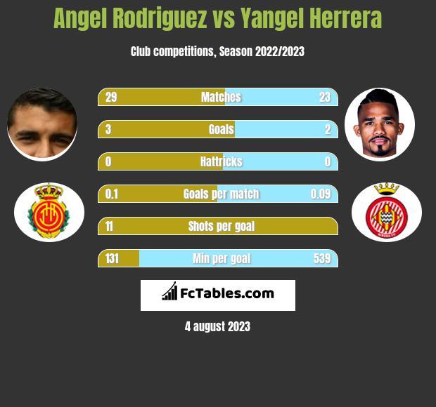 Angel Rodriguez vs Yangel Herrera infographic