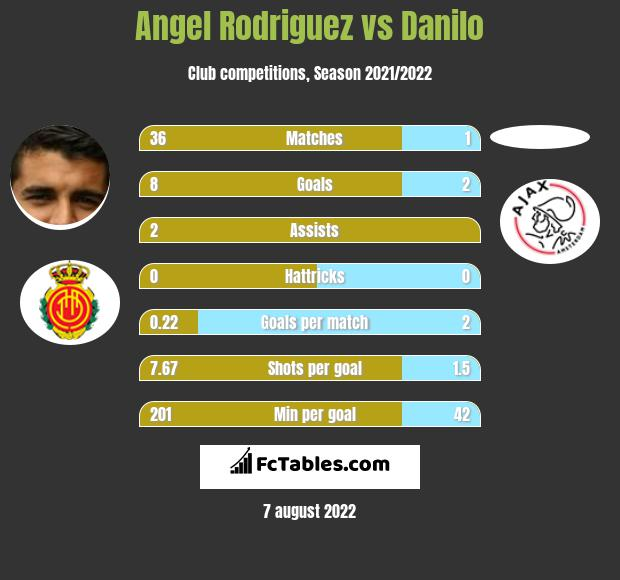 Angel Rodriguez vs Danilo h2h player stats