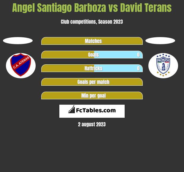 Angel Santiago Barboza vs David Terans h2h player stats