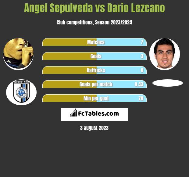 Angel Sepulveda vs Dario Lezcano infographic