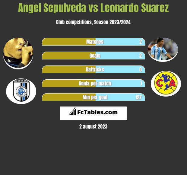 Angel Sepulveda vs Leonardo Suarez infographic