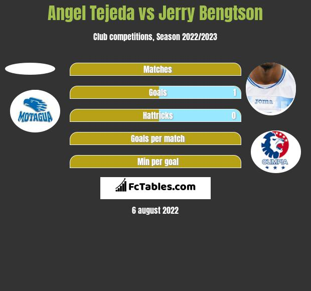 Angel Tejeda vs Jerry Bengtson h2h player stats