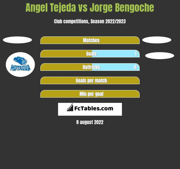 Angel Tejeda vs Jorge Bengoche h2h player stats