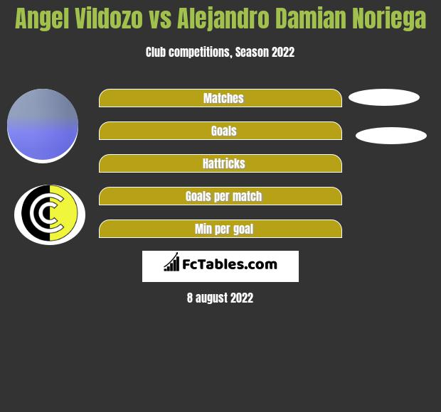 Angel Vildozo vs Alejandro Damian Noriega h2h player stats