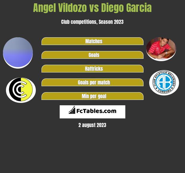 Angel Vildozo vs Diego Garcia h2h player stats