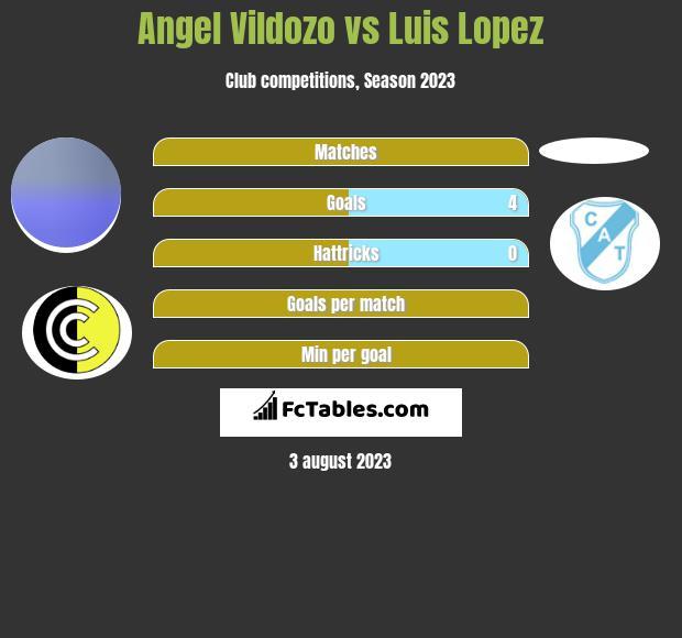 Angel Vildozo vs Luis Lopez h2h player stats