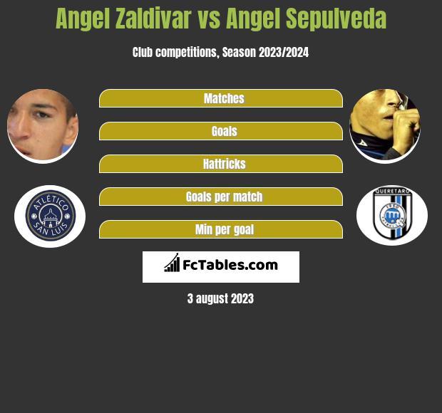 Angel Zaldivar vs Angel Sepulveda infographic