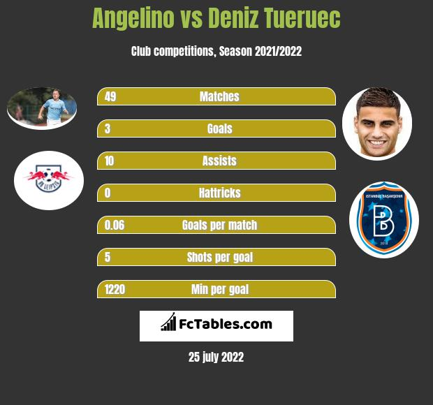 Angelino vs Deniz Tueruec h2h player stats