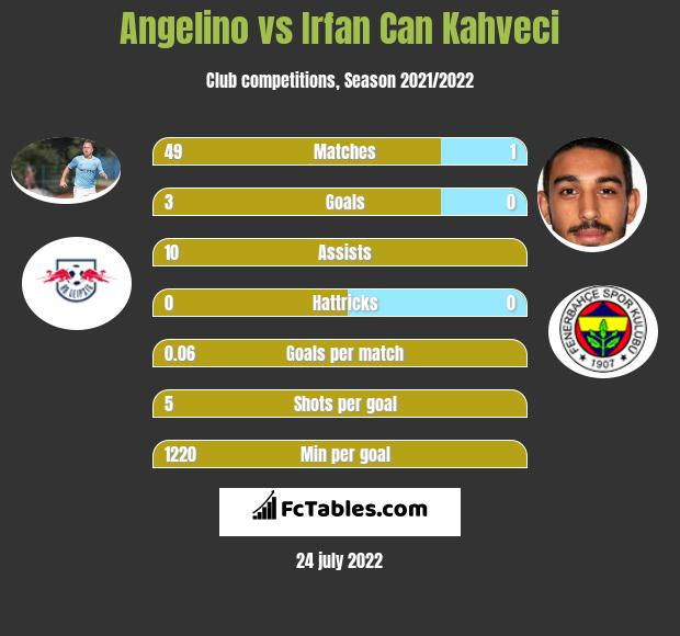 Angelino vs Irfan Can Kahveci h2h player stats