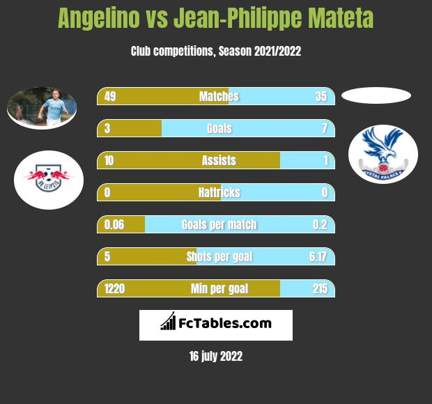 Angelino vs Jean-Philippe Mateta h2h player stats