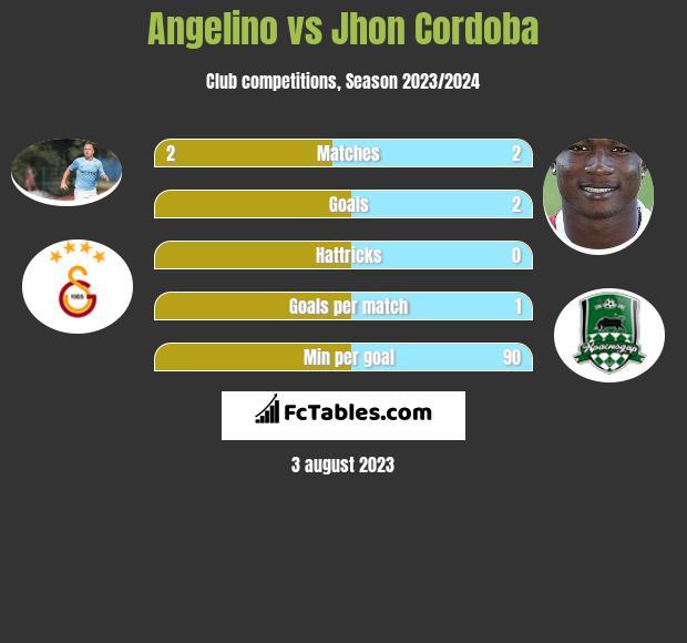 Angelino vs Jhon Cordoba h2h player stats