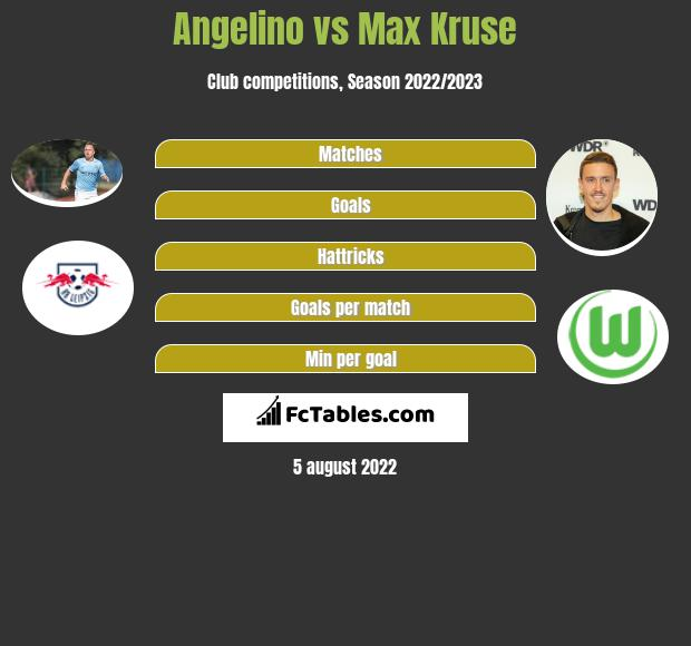 Angelino vs Max Kruse h2h player stats