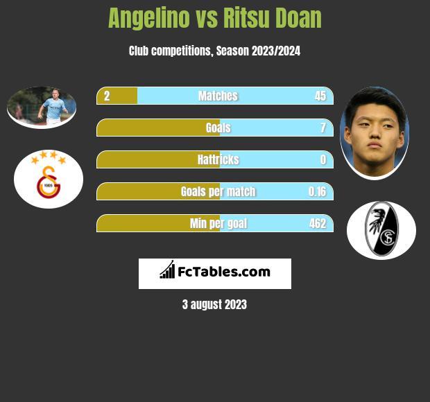 Angelino vs Ritsu Doan h2h player stats