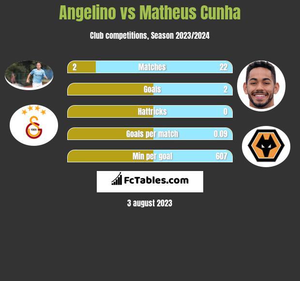 Angelino vs Matheus Cunha h2h player stats