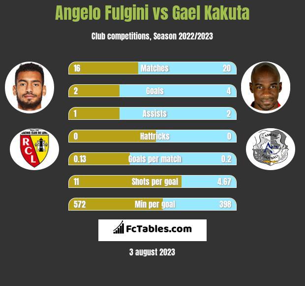 Angelo Fulgini vs Gael Kakuta h2h player stats
