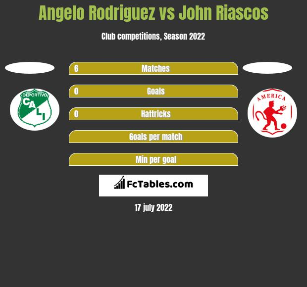 Angelo Rodriguez vs John Riascos h2h player stats