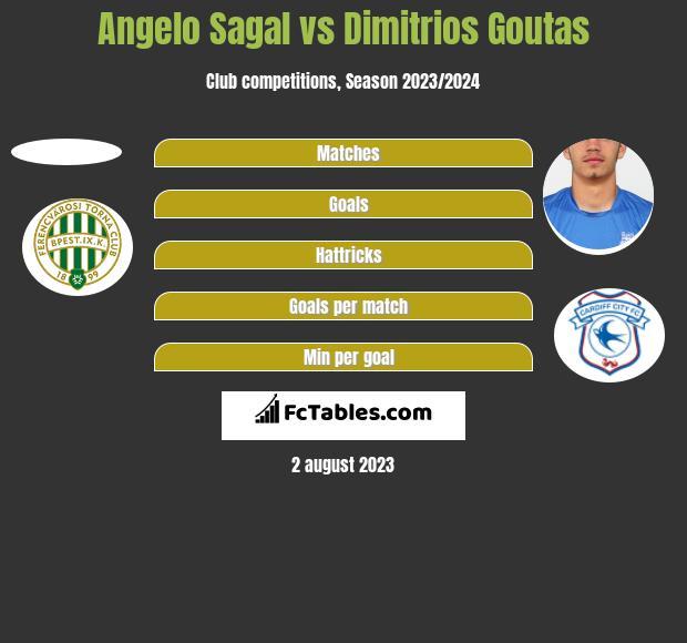 Angelo Sagal vs Dimitrios Goutas h2h player stats