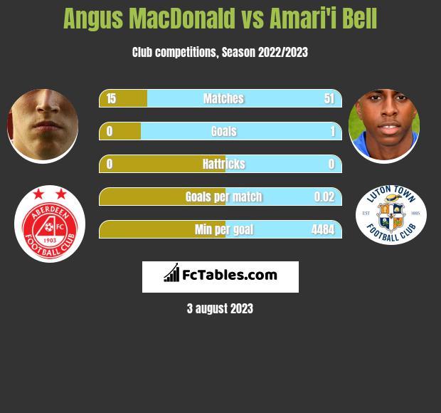 Angus MacDonald vs Amari'i Bell infographic