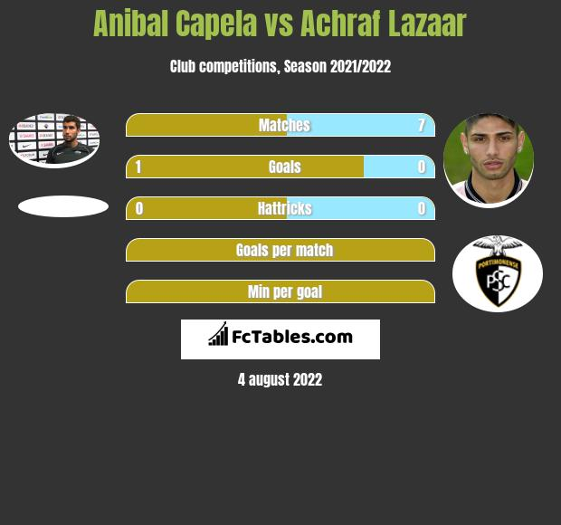 Anibal Capela infographic statistics for Cosenza