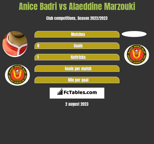 Anice Badri vs Alaeddine Marzouki infographic