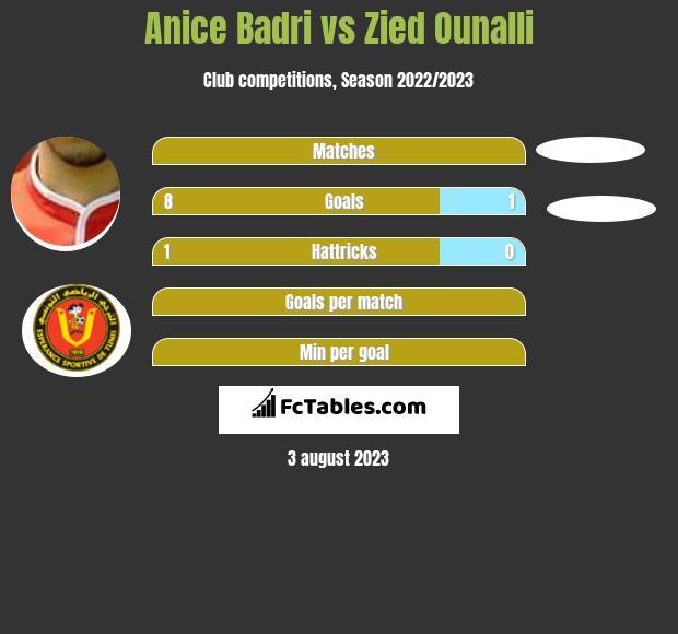 Anice Badri vs Zied Ounalli h2h player stats