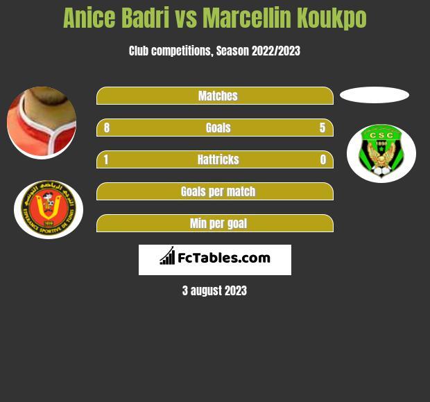 Anice Badri vs Marcellin Koukpo h2h player stats