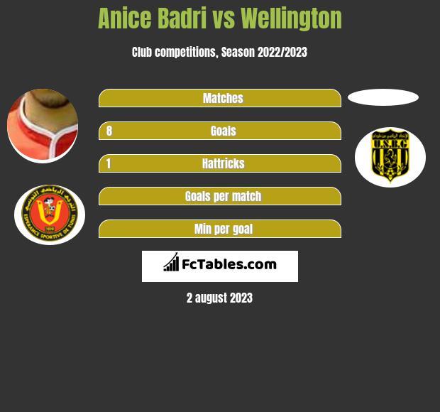 Anice Badri vs Wellington h2h player stats