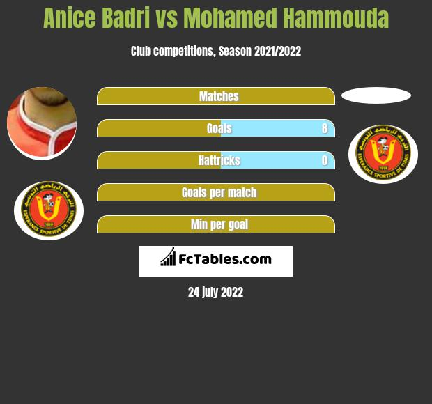 Anice Badri vs Mohamed Hammouda h2h player stats