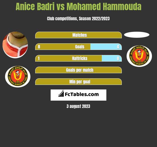Anice Badri vs Mohamed Hammouda h2h player stats