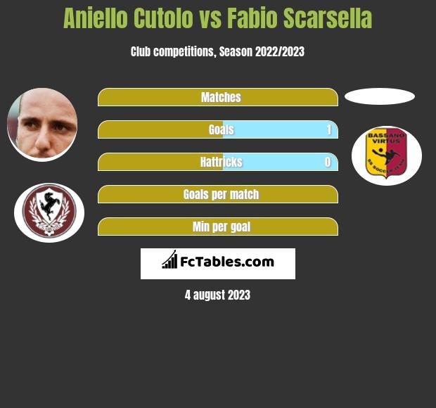 Aniello Cutolo vs Fabio Scarsella h2h player stats
