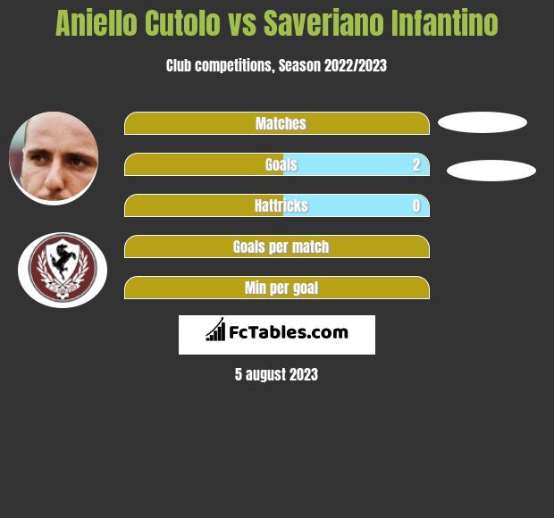 Aniello Cutolo vs Saveriano Infantino h2h player stats