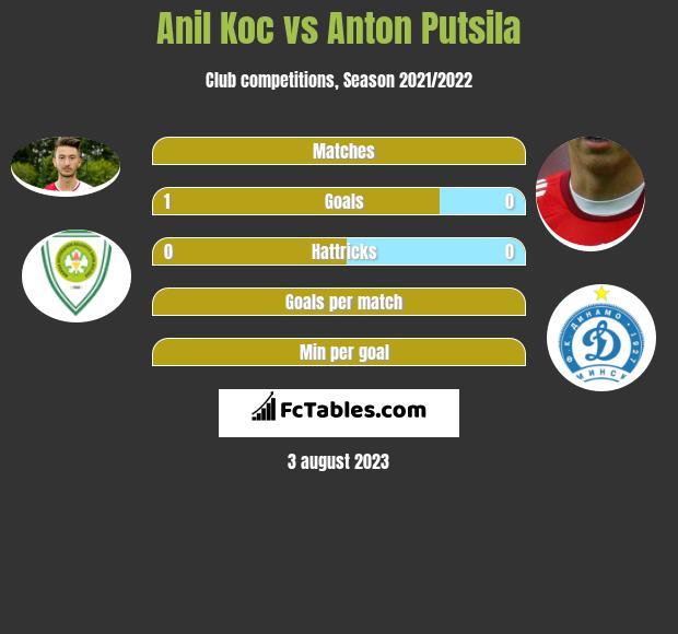 Anil Koc vs Anton Puciła h2h player stats