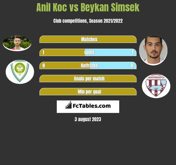 Anil Koc vs Beykan Simsek h2h player stats
