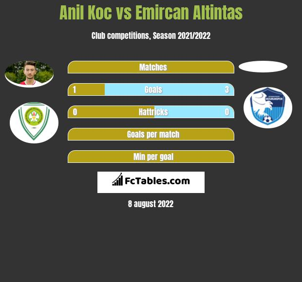 Anil Koc vs Emircan Altintas h2h player stats