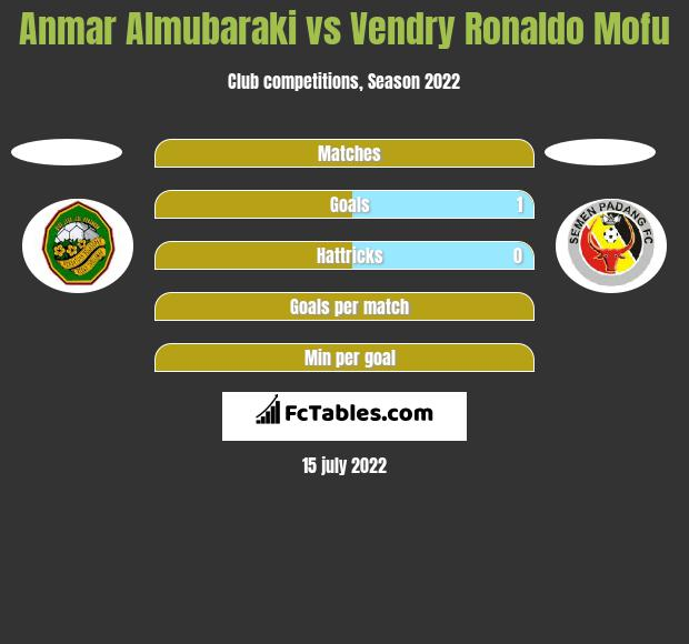Anmar Almubaraki vs Vendry Ronaldo Mofu h2h player stats