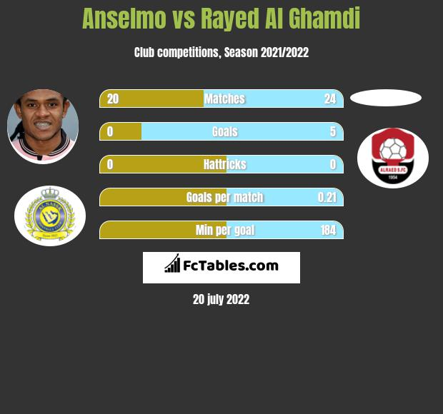 Anselmo vs Rayed Al Ghamdi infographic