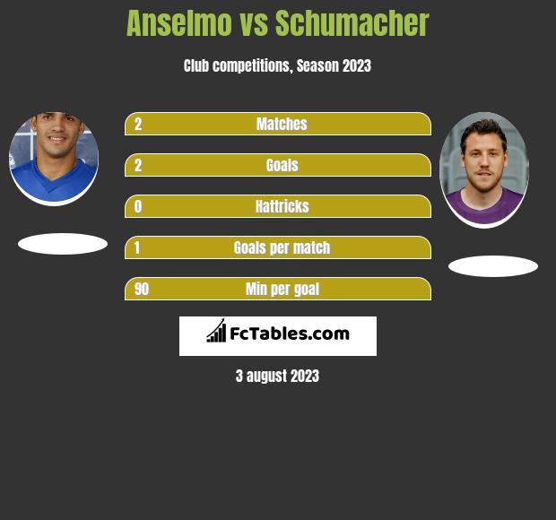 Anselmo vs Schumacher h2h player stats