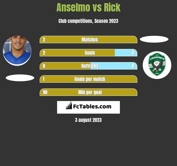 Anselmo vs Rick h2h player stats
