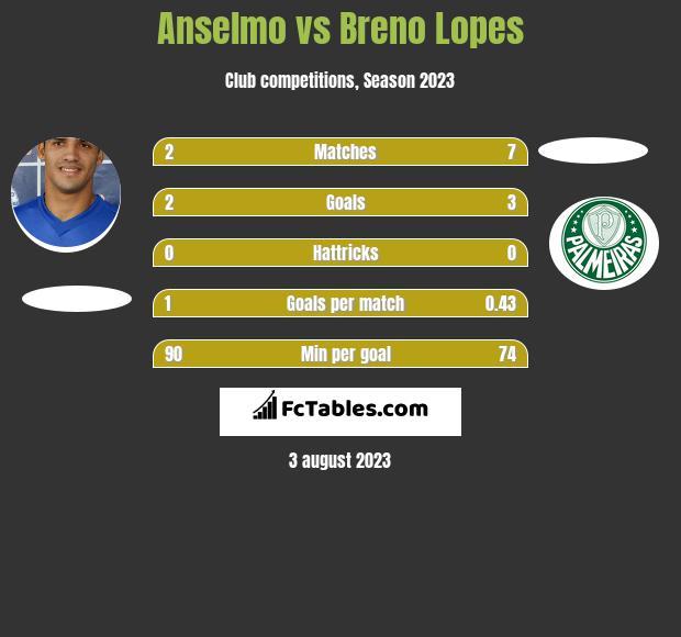 Anselmo vs Breno Lopes h2h player stats
