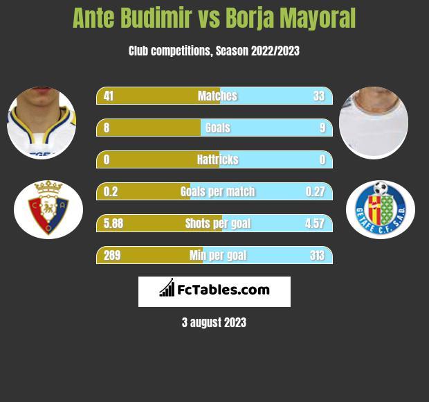 Ante Budimir vs Borja Mayoral h2h player stats
