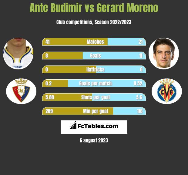 Ante Budimir vs Gerard Moreno h2h player stats