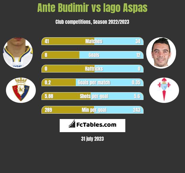 Ante Budimir vs Iago Aspas infographic