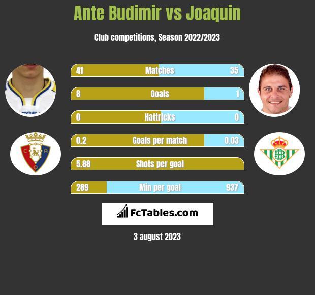 Ante Budimir vs Joaquin h2h player stats