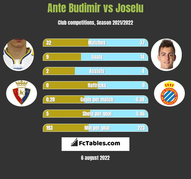 Ante Budimir vs Joselu h2h player stats