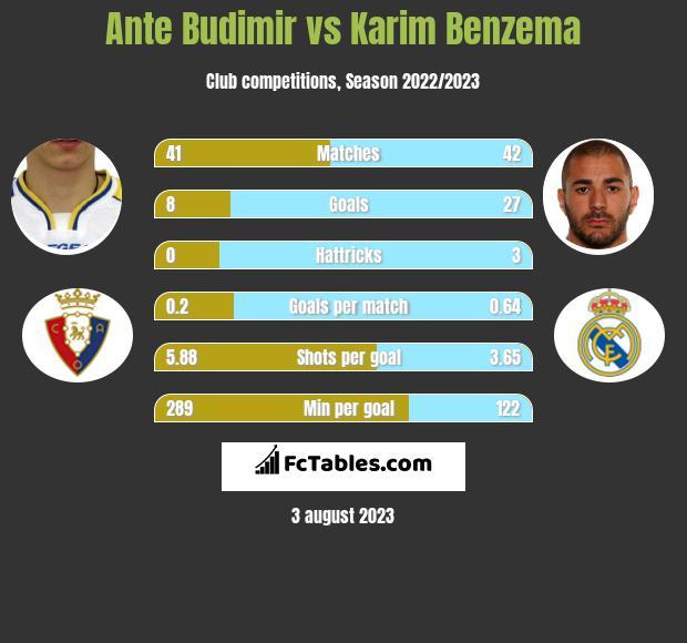 Ante Budimir vs Karim Benzema h2h player stats